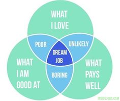 How To Choose A Career: 7 Steps For When You Have No Idea What You Want To Do | Inside Jobs