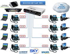Advantages of Using Pbx Phone System Brisbane http://small-business-telephone-systems.blogspot.in/2013/10/advantages-of-using-pbx-phone-system.html When you install the Pbx phone System Brisbane in your organisation, you are helping create a professional image for your company. It will make communication easier for the caller and more productive for the staff and the organisation as a whole.  Pbx phone System Brisbane