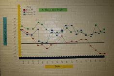 Iditarod Temperature Line Graph 5th Grade Activities, Social Studies Activities, Classroom Activities, Teaching Strategies, Teaching Math, Line Graphs, Fifth Grade Math, New Classroom, Lesson Plans