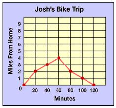 graphs for grade 2 - Google Search