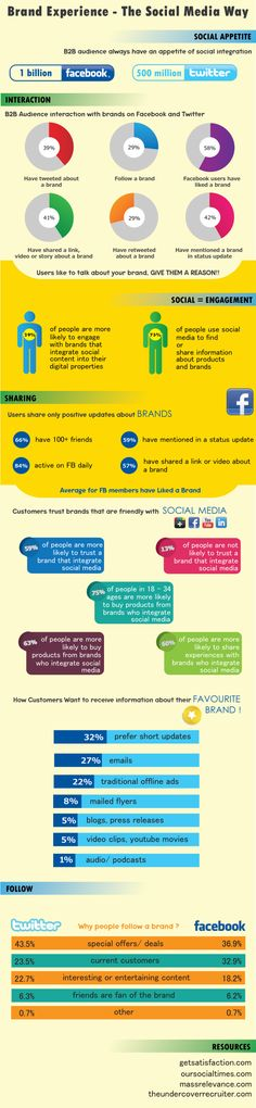 Brand Experience: The Social Media Way [INFOGRAPHIC] #socialmedia #brand