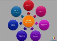 wat is online marketing? Online Marketing, Advertising, Social Media, Social Networks, Social Media Tips