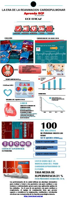 La Era de la Reanimacion Cardiopulmonar