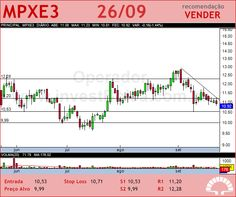 MPX ENERGIA - MPXE3 - 26/09/2012 #MPXE3 #analises #bovespa