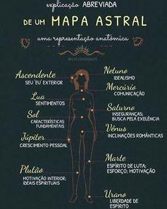 Magia no Dia a Dia: Astrologia: esquema básico
