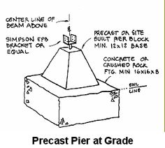 Pier Foundation House Plans | MildClimate Footings for sheds and out buildings