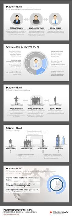 Scrum project management PowerPoint templates www. - Scrum project management PowerPoint templates www.presentationl… The Effective - Program Management, Change Management, Business Management, Management Tips, E Learning, 6 Sigma, Agile Software Development, Business Analyst, Business Education