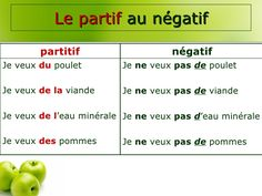 l'article partitif (négatif) French Expressions, French For Beginners, French Education, French Resources, Teaching French, Grammar, Articles, Languages, Restaurant