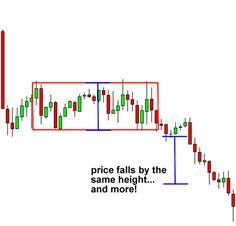 Bearish rectangle pattern and breakdown