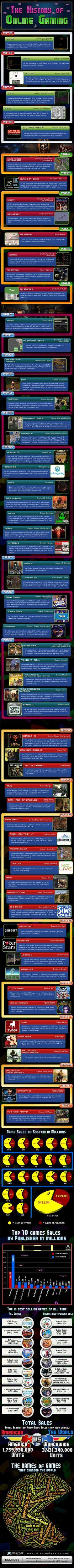 Los videojuegos online, en una infografía