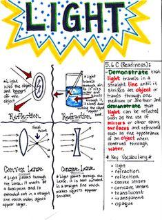 5th Grade Properties of Light