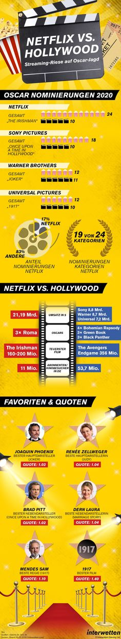 #NetflixvsHollywood - Der Streaming-Riese auf Oscar-Jagd Renee Zellweger, Joaquin Phoenix, Warner Brothers, Universal Pictures, Oscar, Netflix, Hollywood, Info Graphics, Hunting