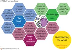 Teacher's Pet - Characteristics of Effective Learning Posters - FREE Classroom… Eyfs Areas Of Learning, Assessment For Learning, Learning Theory, Learning Goals, Home Learning, Early Learning, Eyfs Classroom, Classroom Displays, Classroom Ideas