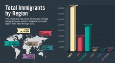 History of America Explore Immigration Data Total Immigrants by Region