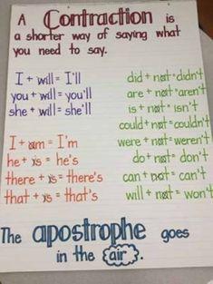 First Grade Parade Write Anchor Charts Grammar Anchor Charts, Anchor Charts First Grade, Writing Anchor Charts, 2nd Grade Ela, 2nd Grade Writing, First Grade Reading, Second Grade, Grade 2, Teaching Grammar