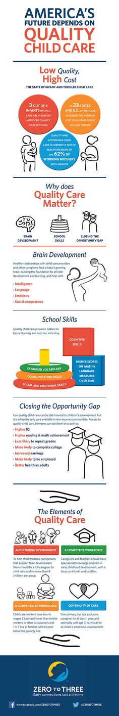 America's Future Depends on Quality Child Care Infographic • ZERO TO THREE