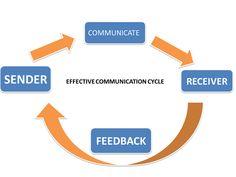 Communication: Effective vs Ineffective - How communication affect motivation?