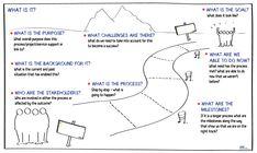 Kommunikationsforum | Start processen med grafisk facilitering | Sara Engvild