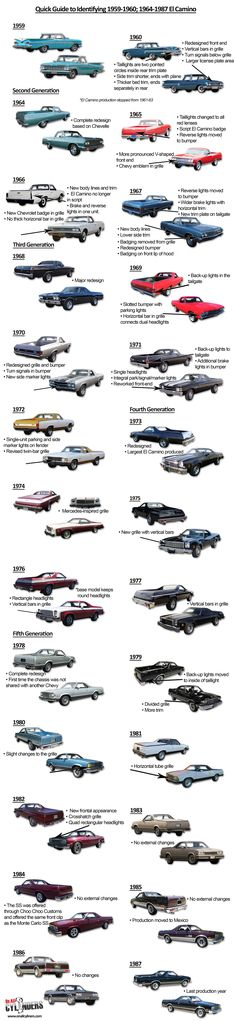 """The Chevrolet El Camino wasn't the first American """"coupe utility pickup"""" vehicle—the Ford Ranchero beat it by two years—but it's probably the most famous. Is it a car? A truck? Wh…"""