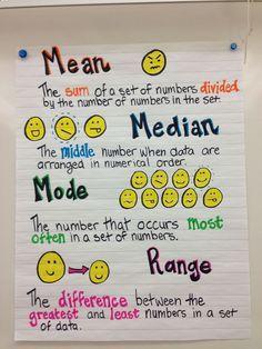 Mean, median, mode and range anchor chart! (Chart only) Math Teacher, Math Classroom, Teaching Math, Classroom Images, Classroom Displays, Teaching Tools, Student Learning, Classroom Decor, Teaching Ideas