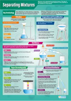 Chemistry Set of 15 Posters – Science Posters - - Chemistry Set of 15 Posters – Science Posters Chemie/Physik Gcse Chemistry Revision, Study Chemistry, Chemistry Classroom, Chemistry Lessons, Teaching Chemistry, Chemistry Labs, Science Chemistry, Organic Chemistry, Chemistry A Level