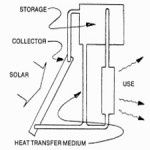 7 Solar Water Heating System Designs » Survival and Beyond