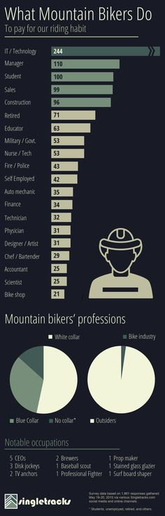 What mountain bikers do when they're not rider (and how they pay for their hobby).