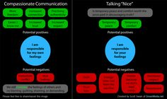 "Talking ""Nice"" or Being Real with Compassionate Communication"