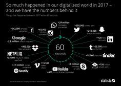 Немого статистики по интернету в 2017 году - что происходило каждые 60 секунд
