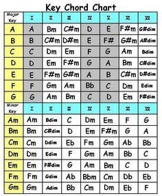 guitar Chord Names And Symbols | basic guitar chords beginner printable guitar chords