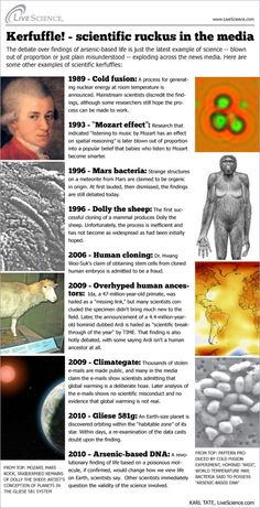 Scientific discoveries that caused a media frenzy when announced but later self-destructed on further analysis.