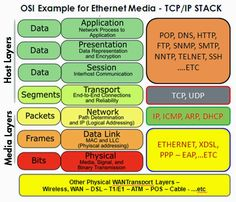 ISO OSI and     TCP/IP Model Comparison                                   OSI Model ( Open System... Computer Networking Basics, Cisco Networking, Computer Basics, Computer Coding, Computer Technology, Computer Programming, Computer Science, Programming Humor, Network Layer