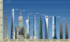 Sizing up the competition: A look at how the Nordstrom Tower (fifth from left), which is c...