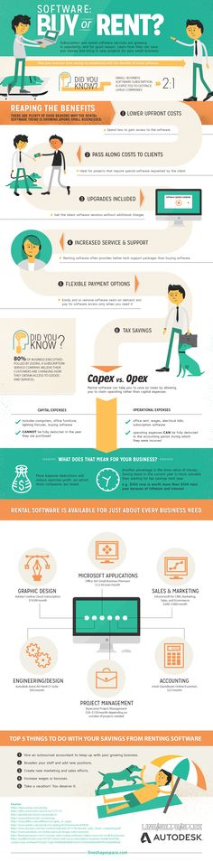 Software Buy Or Rent   #Infographic #Software #SmallBusiness