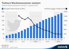 Infografik: Twitters Wachstumsmotor stottert | Statista