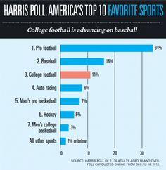 Big Sports Equal Big Bucks