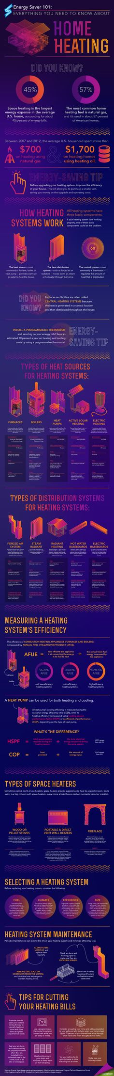 Home Heating 101 on Behance by Sarah Gerrity. An infographic that covers all basic information about home heating systems -- perfect to help Americans understand how their homes are heated (and how to save money) in the colder months!