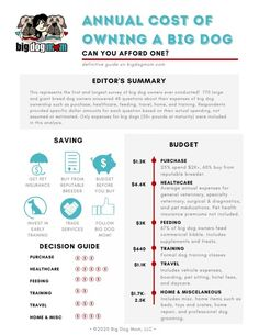 These are the results of the largest survey of big dog owners ever conducted. This landmark research defines the true annual cost of owning a big dog and more! Dog Breed Names, Tiny Dog Breeds, Dog Breeds Little, Large Dog Breeds, Best Dog Breeds, Dog Grooming Shop, Dog Grooming Business, Dog Training Treats, Best Dog Training