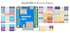 NanoPi NEO - FriendlyARM WiKi