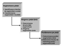 Analiza structurii pieţei şi implicaţiile ulterioare asupra politicii de marketing