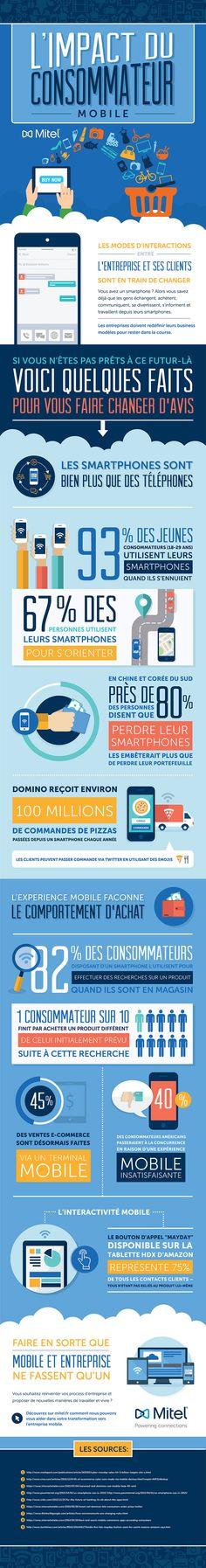 L'impact du consommateur mobile - Infographie-Mobile-Consumer Inbound Marketing, Marketing Data, Mobile Marketing, Business Marketing, Content Marketing, Internet Marketing, Online Marketing, Digital Marketing, Lead Generation
