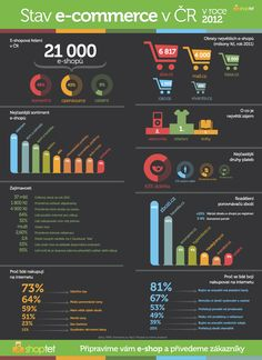 Infografika: Stav e-commerce v České republice v roce 2012 : Marketing journal