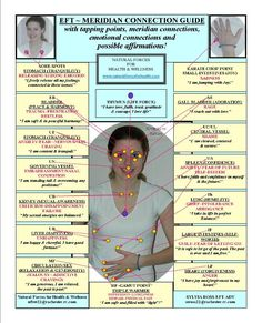 Emotional Freedom Technique (EFT Chart) Meridian Guidelines  http://www.naturalforcesforhealth.com