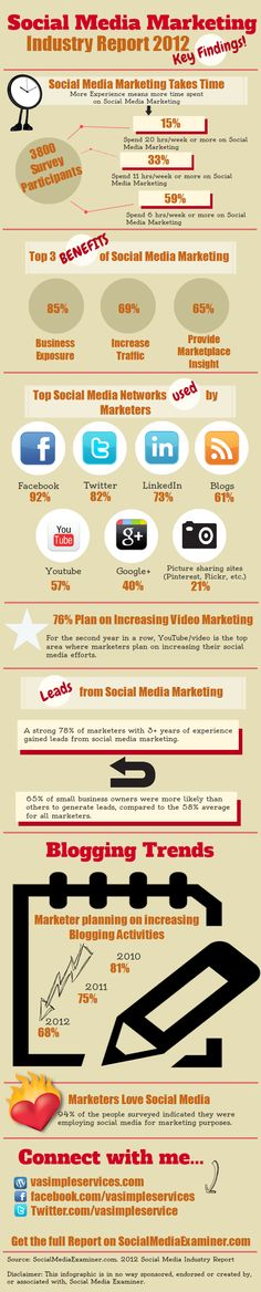 2012 Social Media Marketing Highlights, What networks are used by Marketers, time spent, where they are forecasting efforts in future