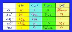"""<img src=""""trigonometric table.jpg"""" alt=""""trigonometric table"""">"""