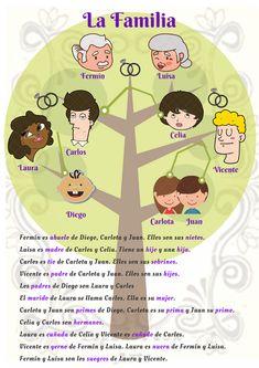 Spanish Vocabulary, Spanish Language Learning, Teaching Spanish, Spanish Teacher, Spanish Classroom, Elementary Spanish, Family Theme, Spanish Lessons, Crafts For Kids