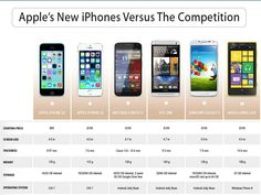 How Do Apple's New iPhones Stack Up Against The Competition?