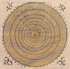 heliocentric- based on the belief that the sun is the center of the universe