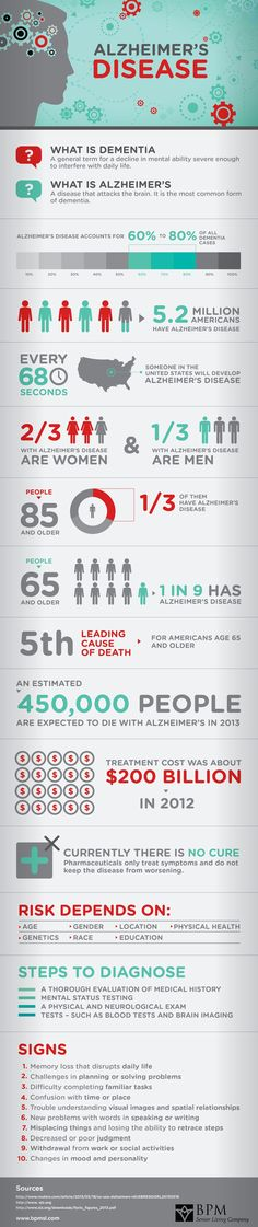 Alzheimers and Dementia Infographic | New Visions Healthcare Blog - www.healthcoverageally.com