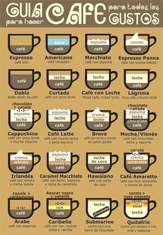 how to order in the coffee world...